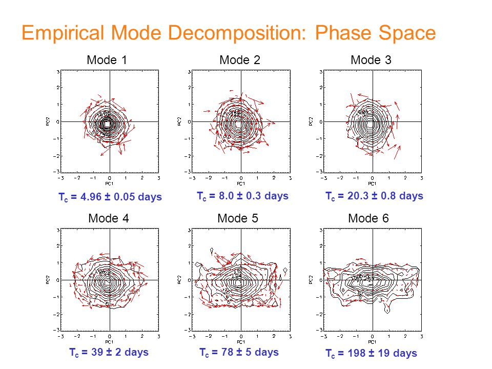 Empirical Mode Decomposition: Phase Space
