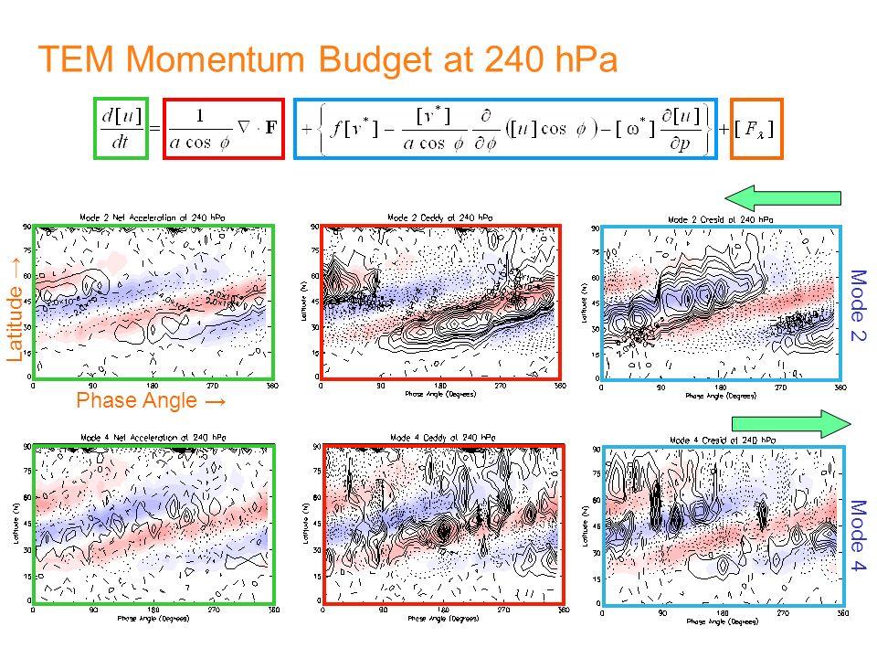 TEM Momentum Budget at 240 hPa