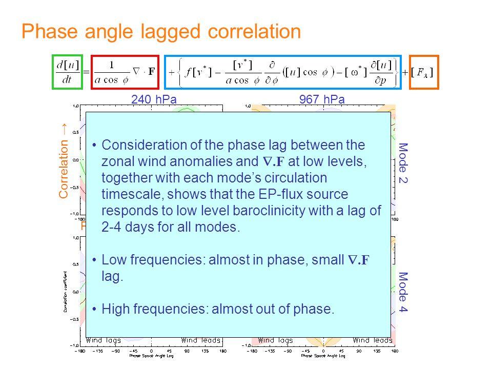 Phase angle lagged correlation