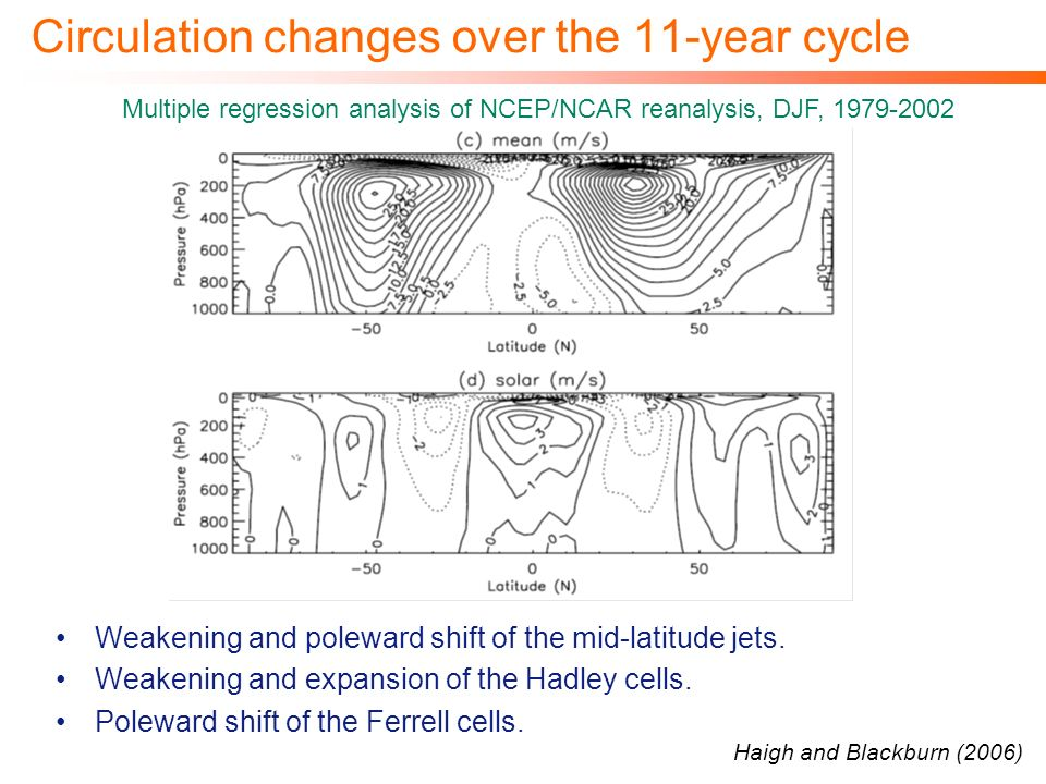 Circulation changes over the 11-year cycle