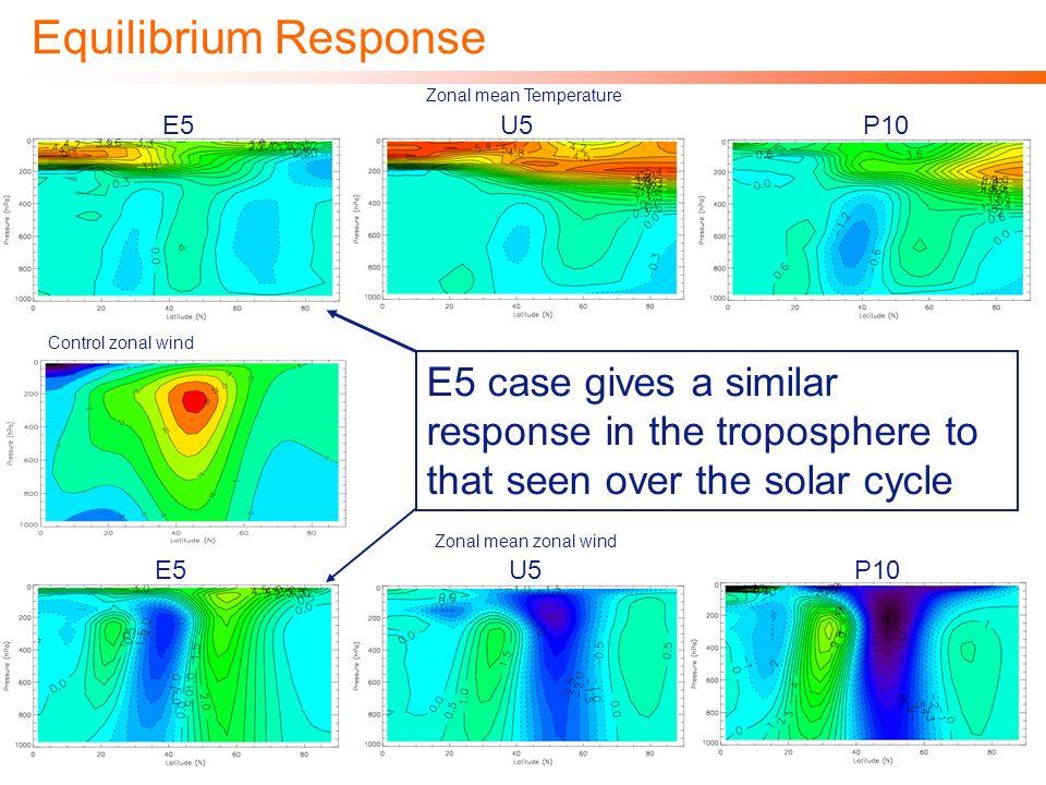 Equilibrium Response Zonal mean Temperature. E5. U5. P10. Control zonal wind.