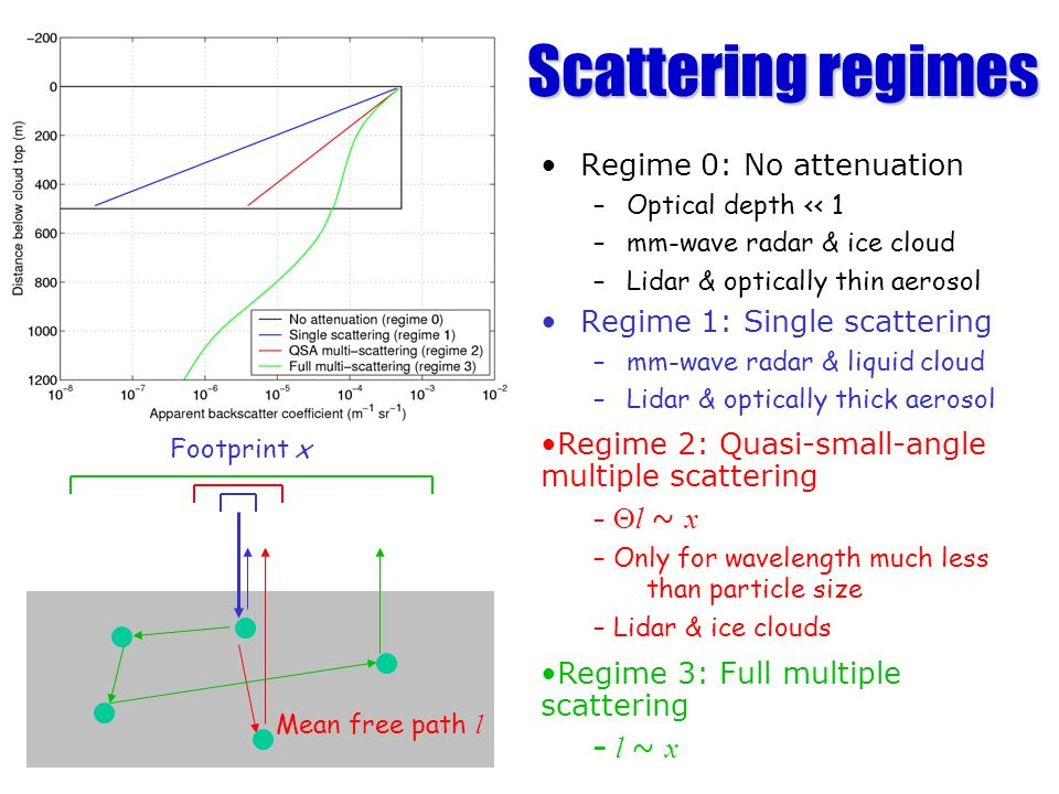 Scattering regimes Regime 0: No attenuation