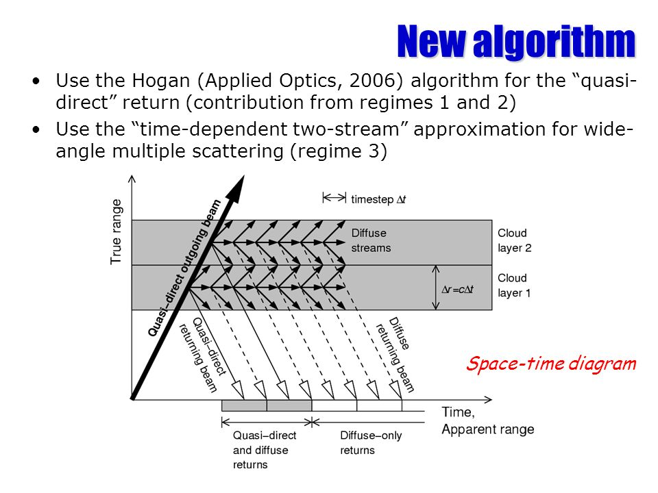 New algorithm Use the Hogan (Applied Optics, 2006) algorithm for the quasi-direct return (contribution from regimes 1 and 2)