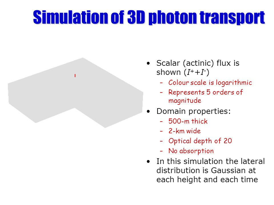 Simulation of 3D photon transport