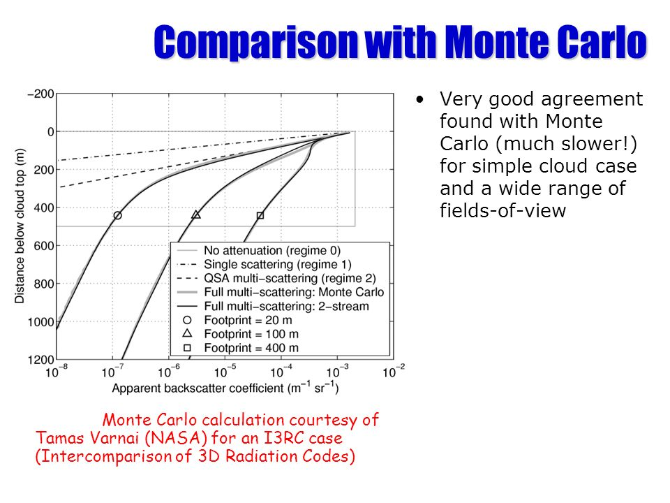Comparison with Monte Carlo