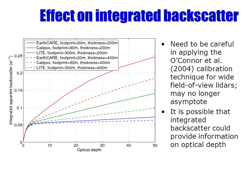 Effect on integrated backscatter