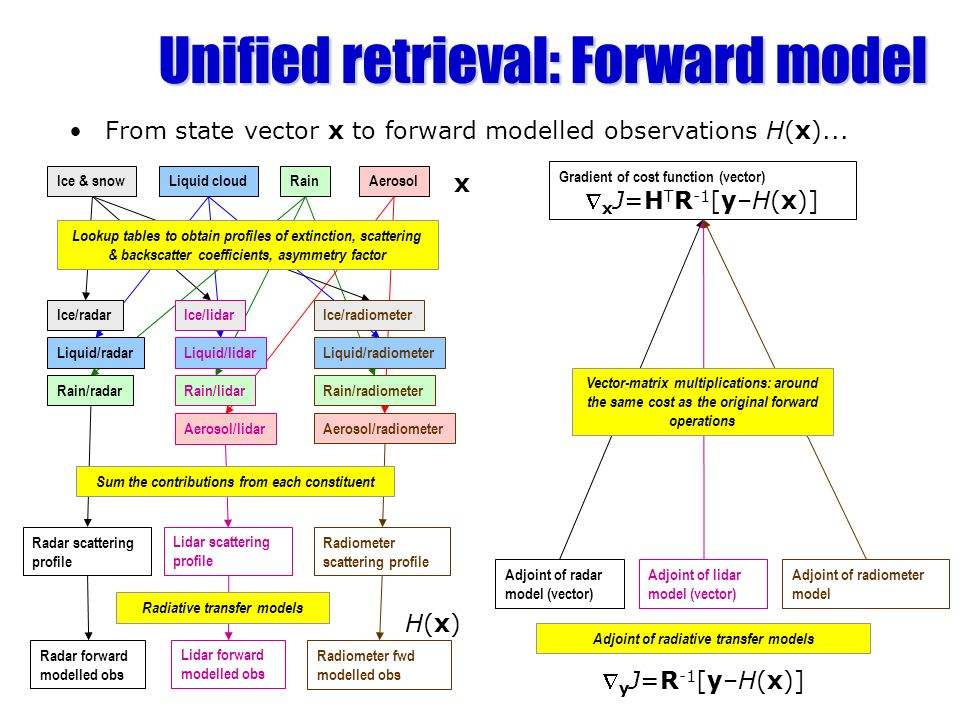 Unified retrieval: Forward model