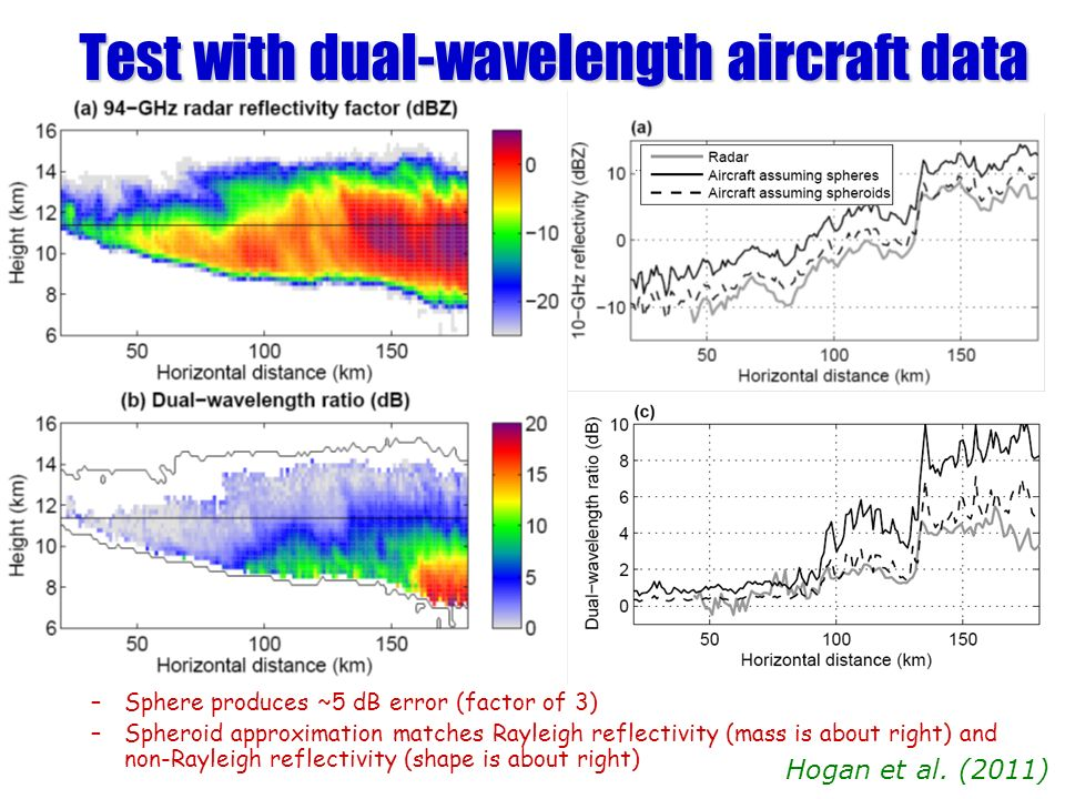 Test with dual-wavelength aircraft data