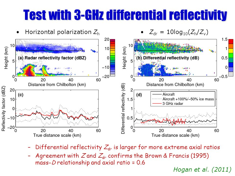 Test with 3-GHz differential reflectivity