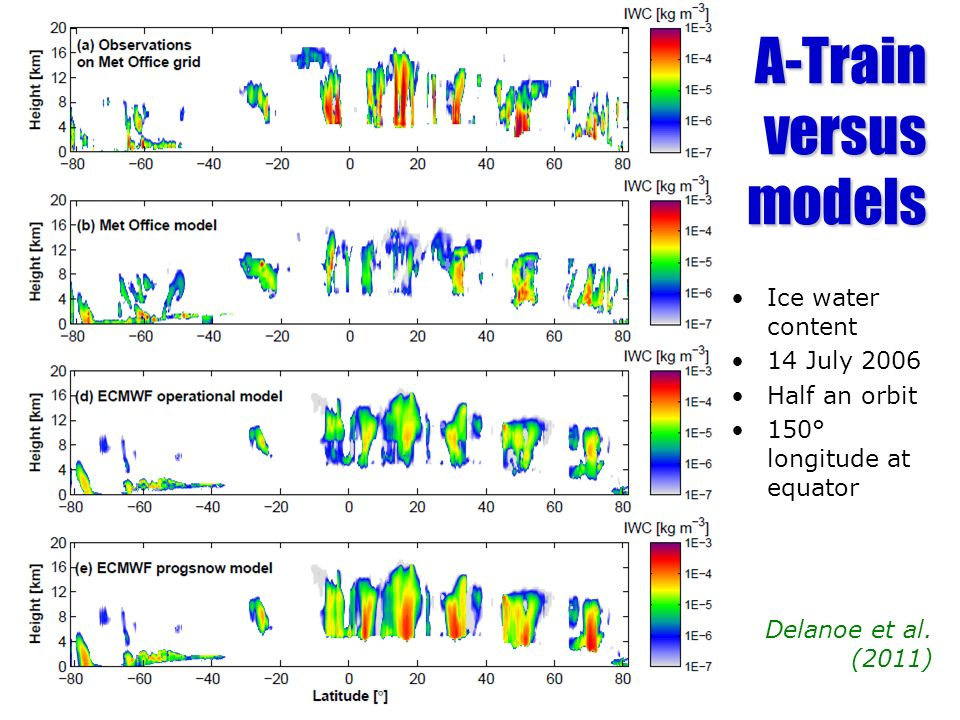 A-Train versus models Ice water content 14 July 2006 Half an orbit