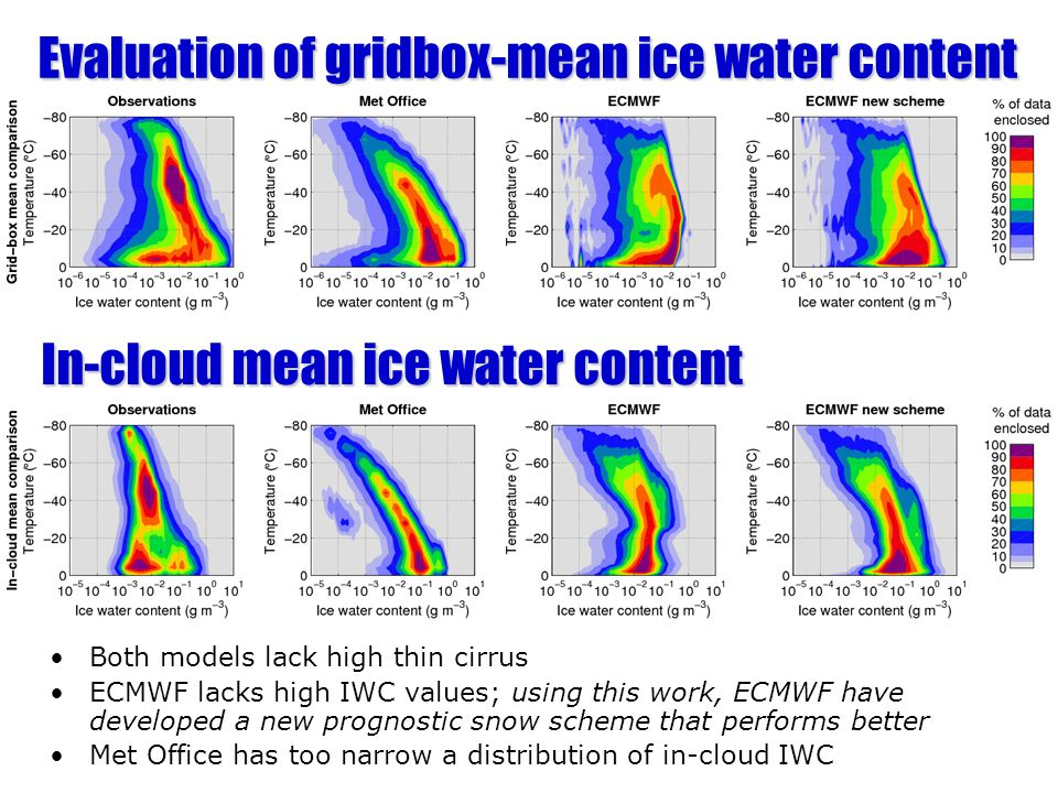 Evaluation of gridbox-mean ice water content