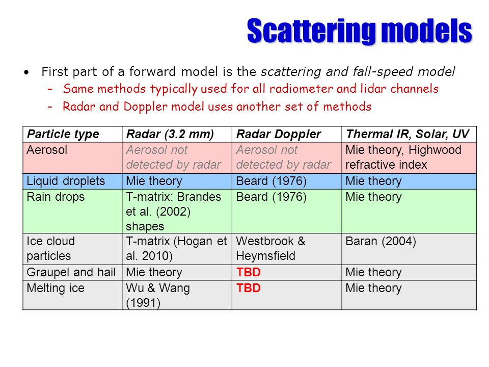 Scattering modelsFirst part of a forward model is the scattering and fall-speed model.