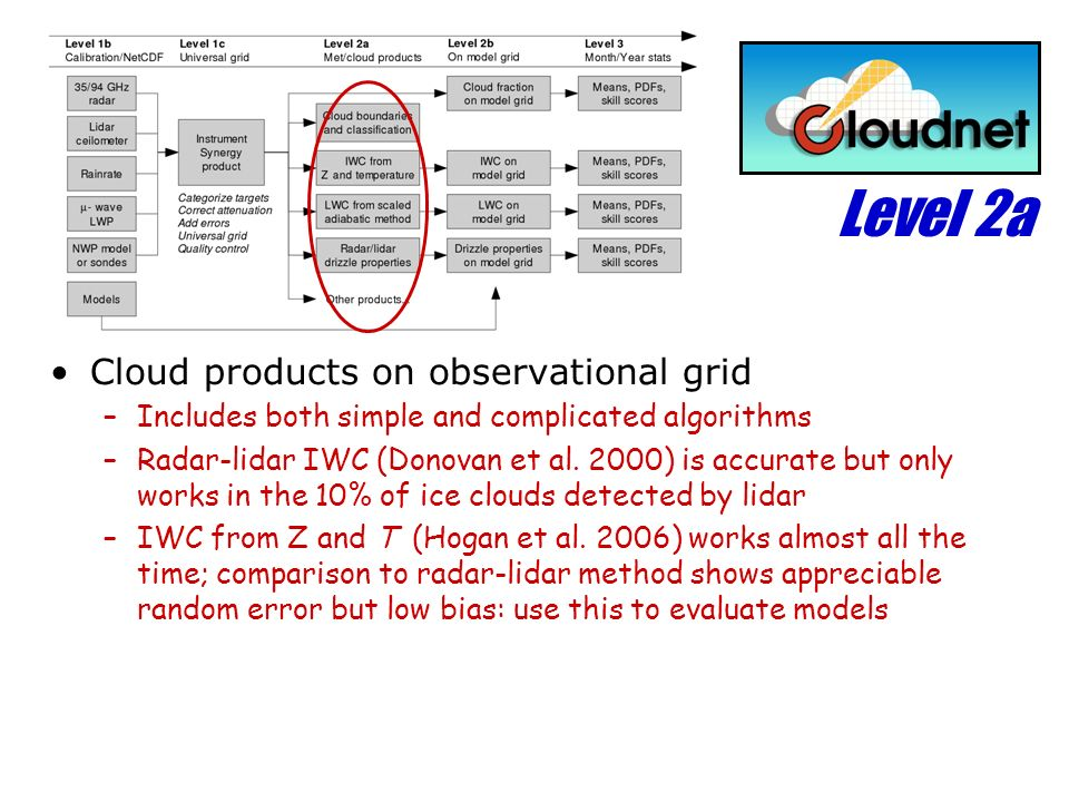 Level 2a Cloud products on observational grid