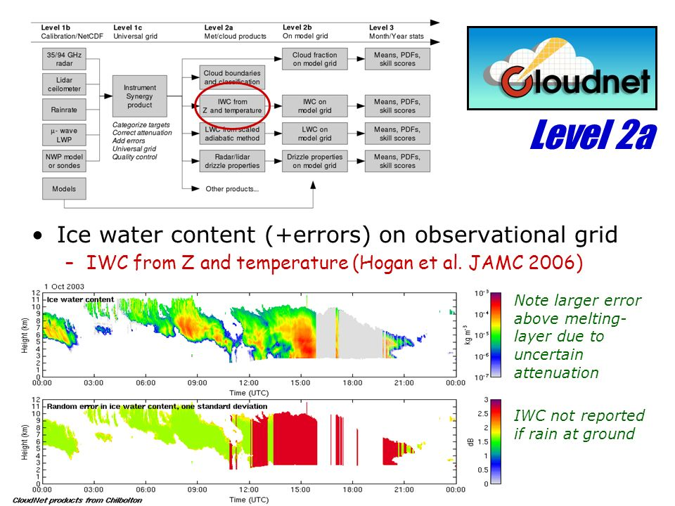Level 2a Ice water content (+errors) on observational grid
