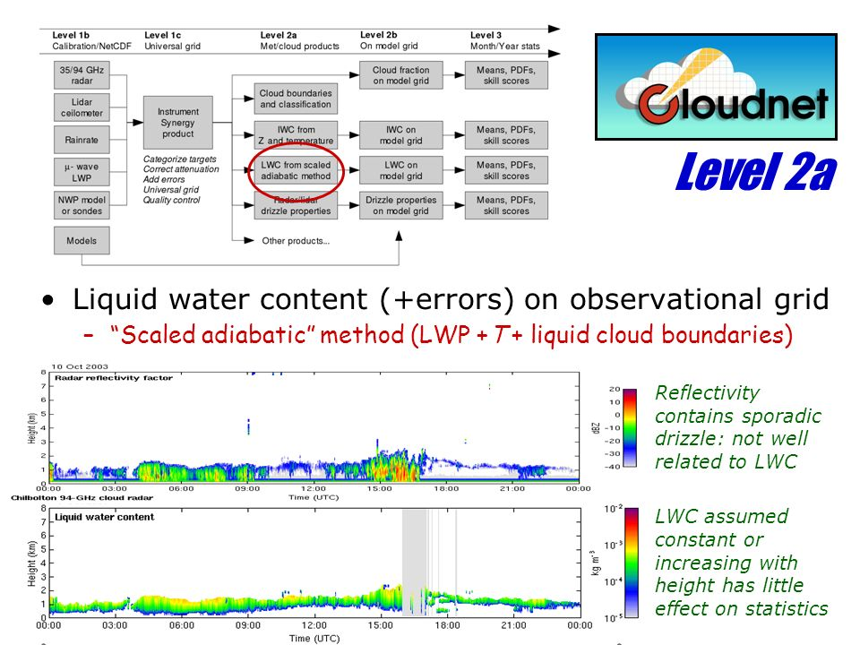 Level 2a Liquid water content (+errors) on observational grid