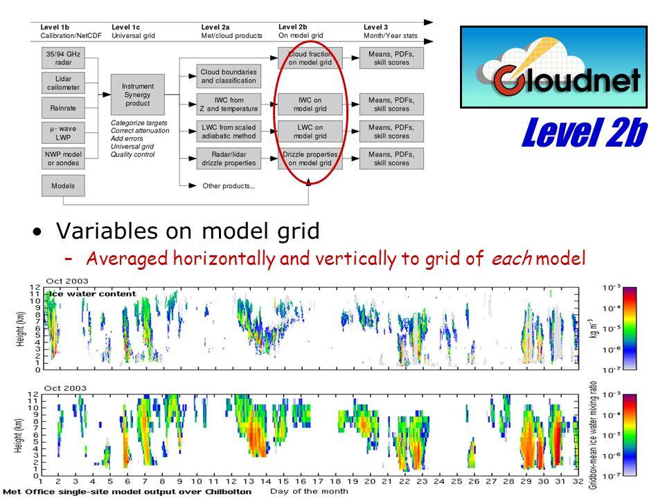 Level 2b Variables on model grid