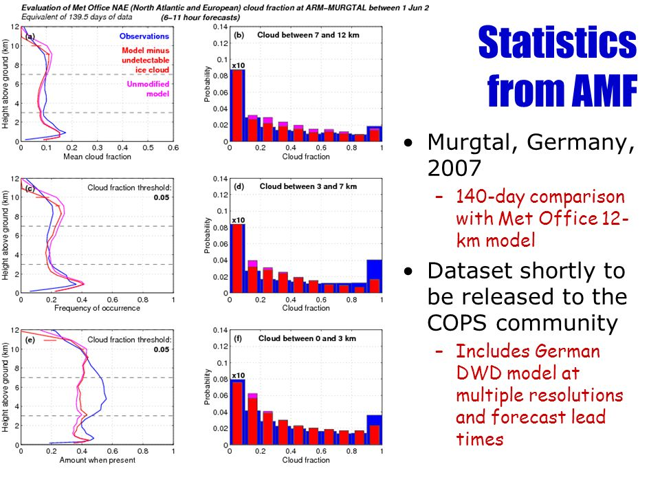Statistics from AMF Murgtal, Germany, 2007