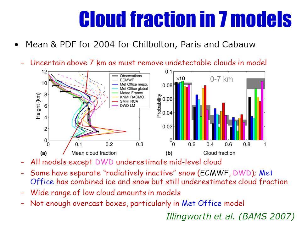 Cloud fraction in 7 models