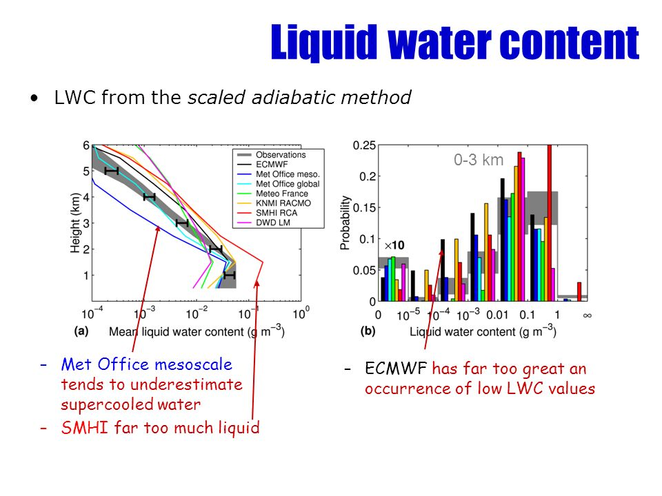Liquid water content LWC from the scaled adiabatic method 0-3 km