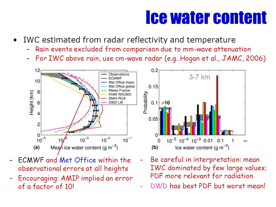 Ice water content IWC estimated from radar reflectivity and temperature. Rain events excluded from comparison due to mm-wave attenuation.