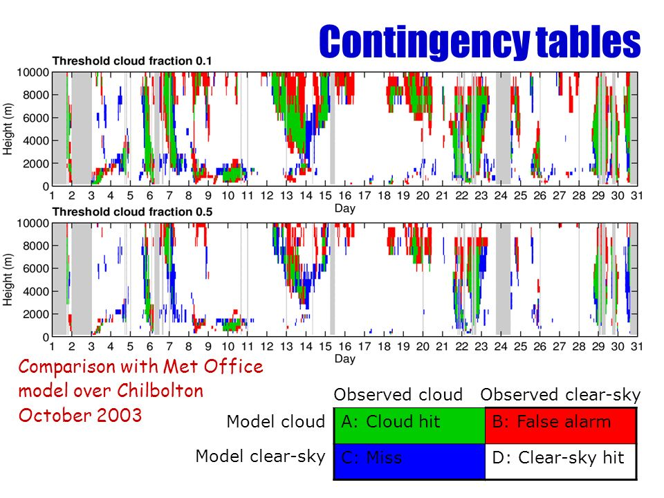 Contingency tables Comparison with Met Office model over Chilbolton