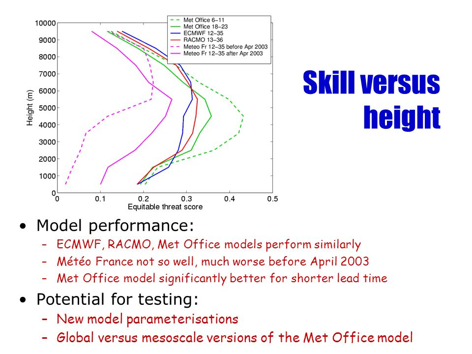Skill versus height Model performance: Potential for testing: