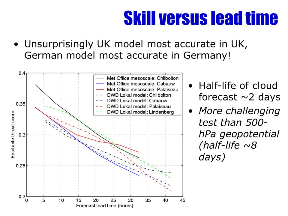 Skill versus lead time Unsurprisingly UK model most accurate in UK, German model most accurate in Germany!