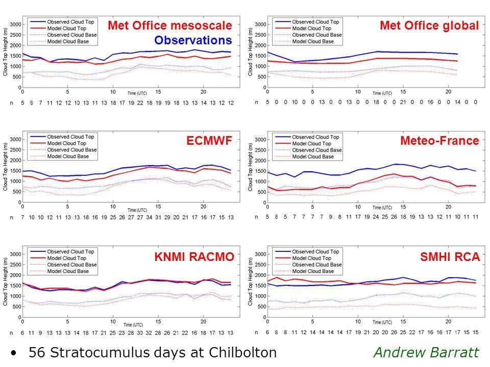 56 Stratocumulus days at Chilbolton Andrew Barratt