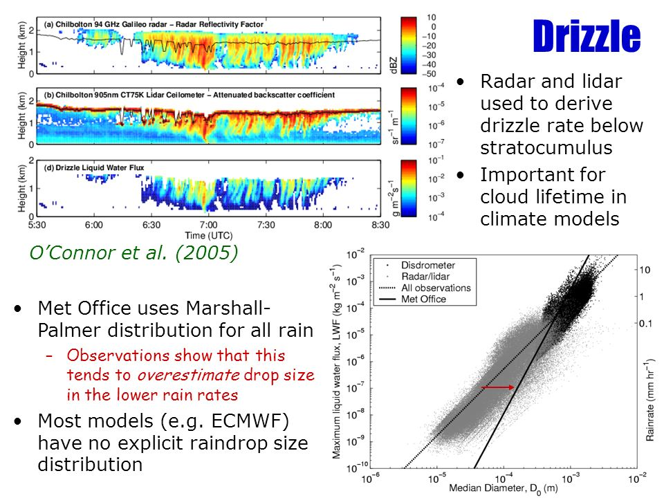 Drizzle Radar and lidar used to derive drizzle rate below stratocumulus. Important for cloud lifetime in climate models.
