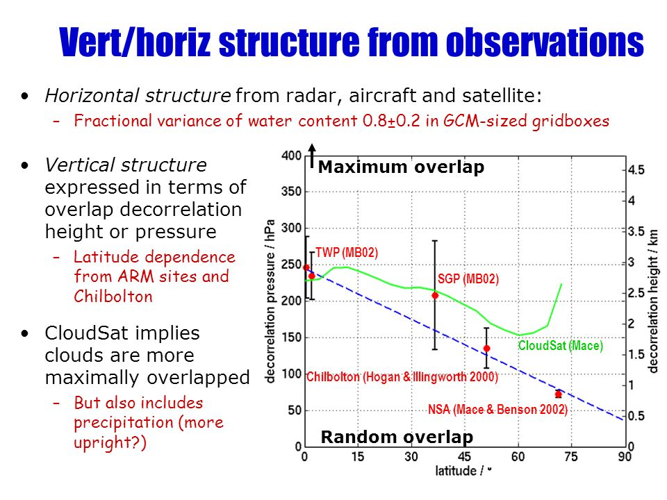 Vert/horiz structure from observations