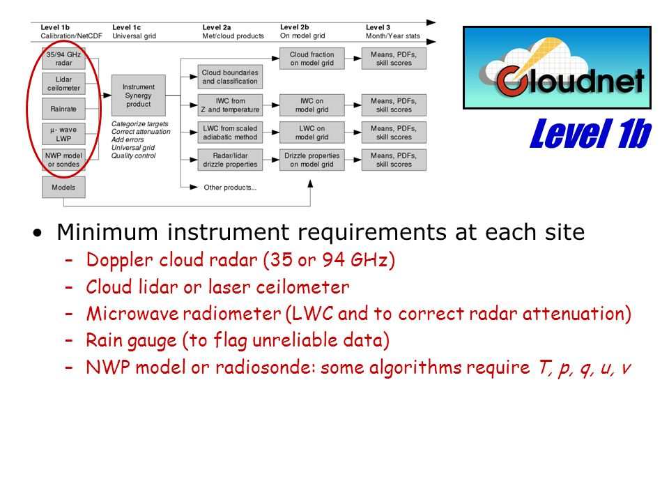 Level 1b Minimum instrument requirements at each site