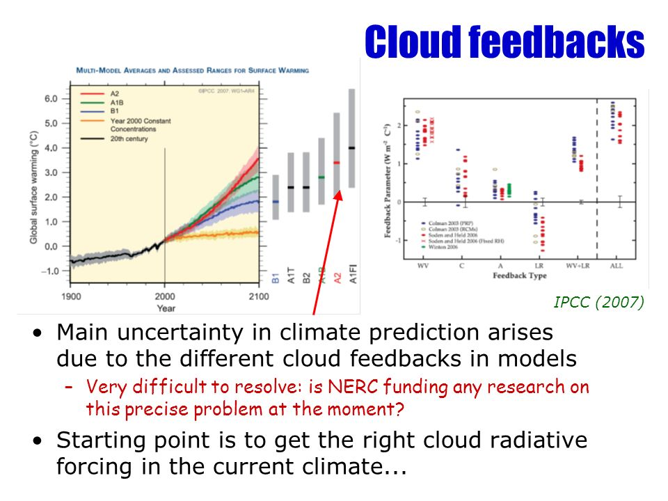 Cloud feedbacks IPCC (2007) Main uncertainty in climate prediction arises due to the different cloud feedbacks in models.