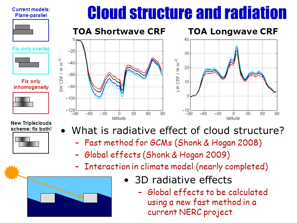Cloud structure and radiation
