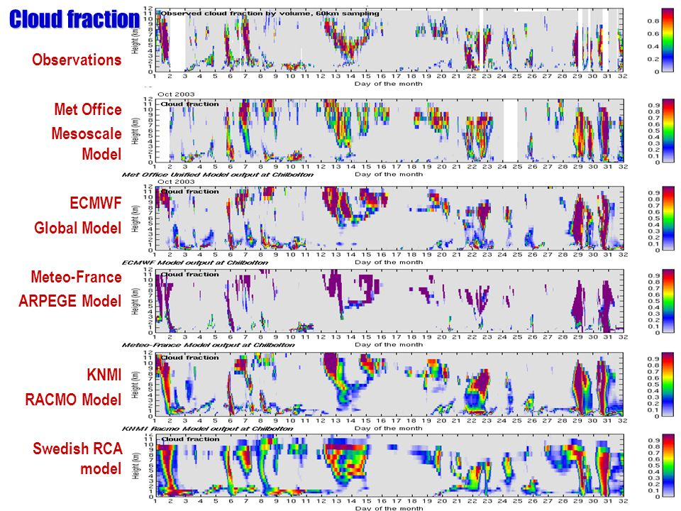 Cloud fraction Observations Met Office Mesoscale Model ECMWF