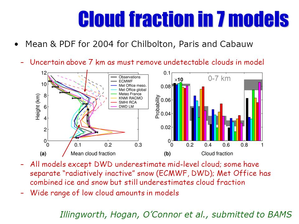Cloud fraction in 7 models