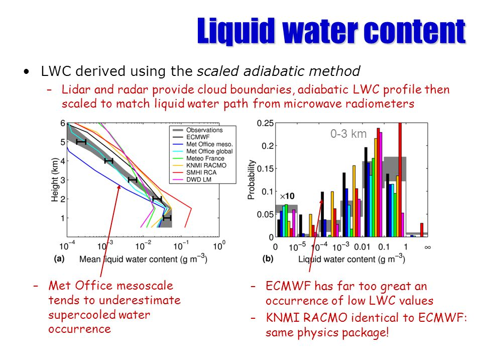 Liquid water content LWC derived using the scaled adiabatic method