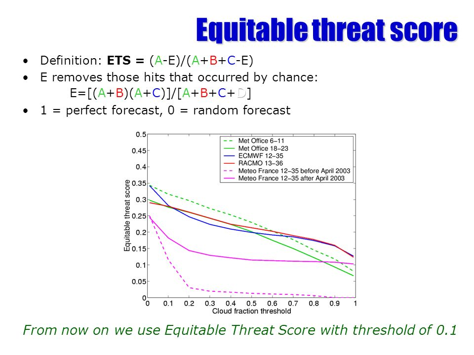 Equitable threat score
