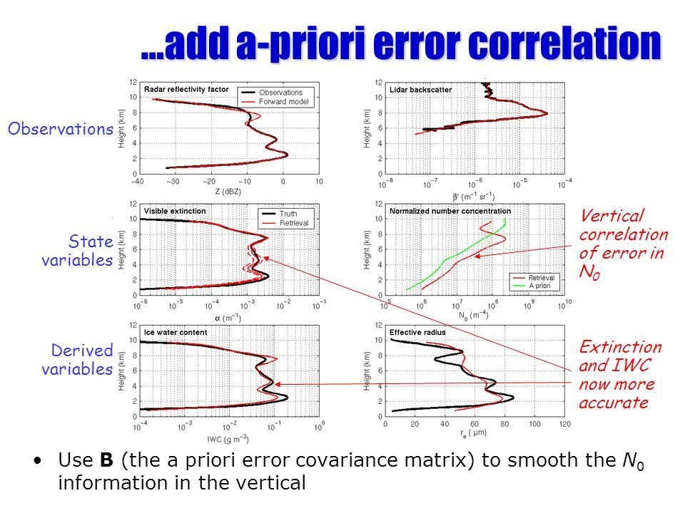 …add a-priori error correlation