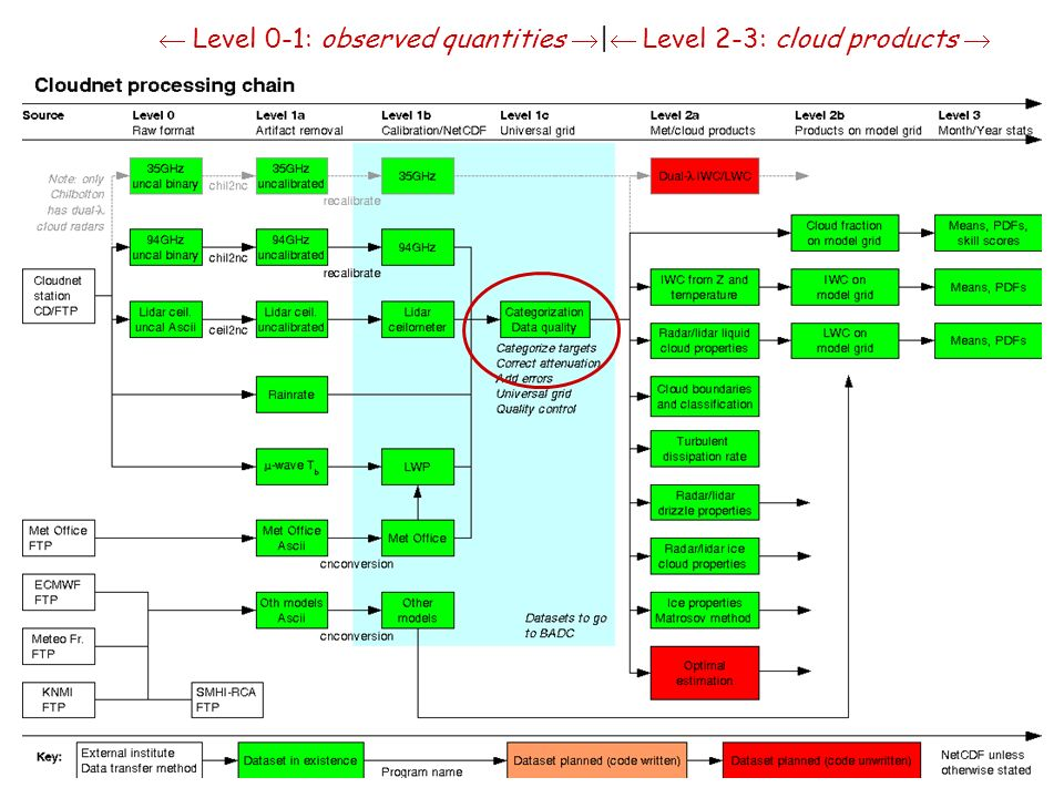  Level 0-1: observed quantities | Level 2-3: cloud products 