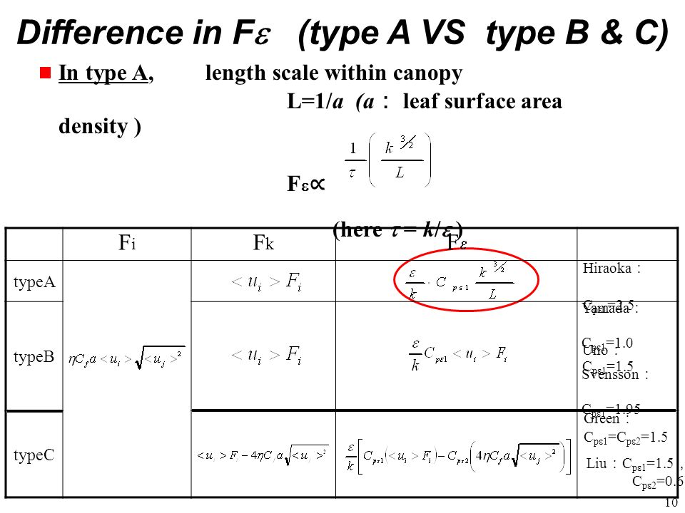 Difference in Fe (type A VS type B & C)