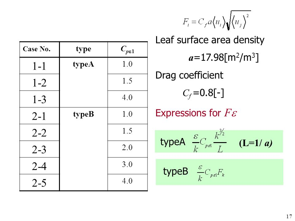 1-1 1-2 1-3 2-1 2-2 2-3 2-4 2-5 Leaf surface area density