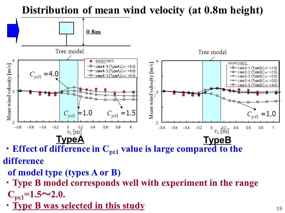 Distribution of mean wind velocity (at 0.8m height)