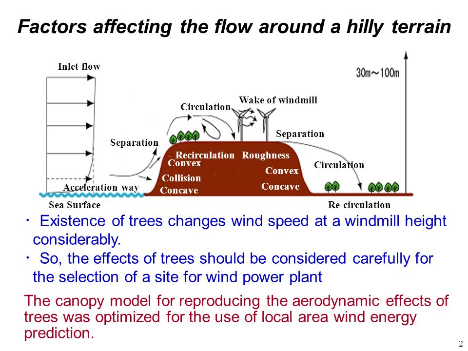 Factors affecting the flow around a hilly terrain