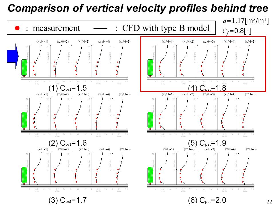 Comparison of vertical velocity profiles behind tree