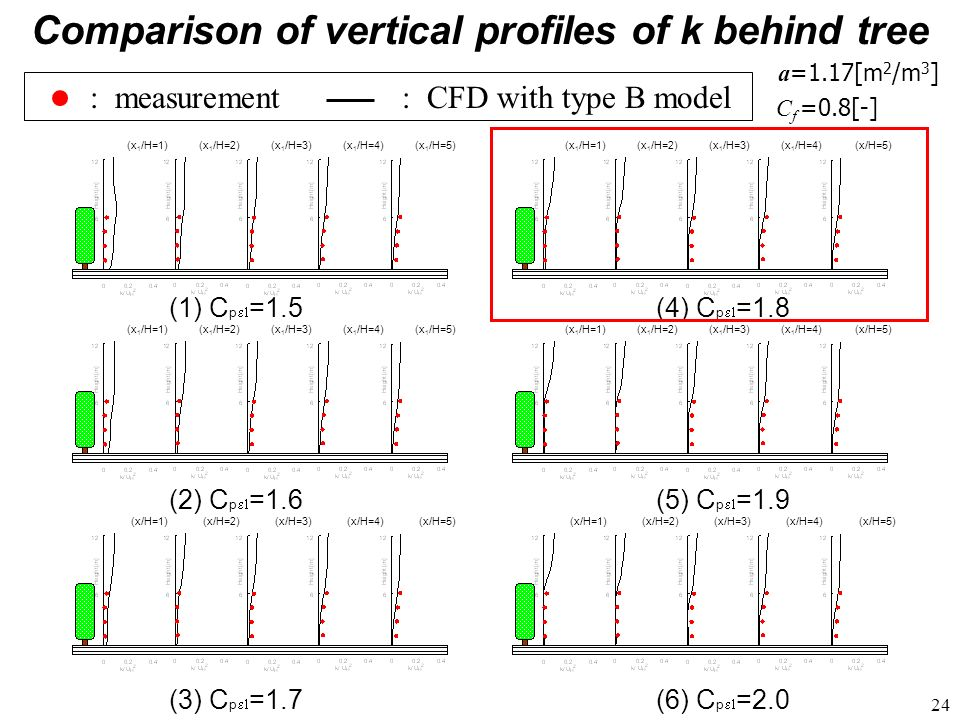 Comparison of vertical profiles of k behind tree
