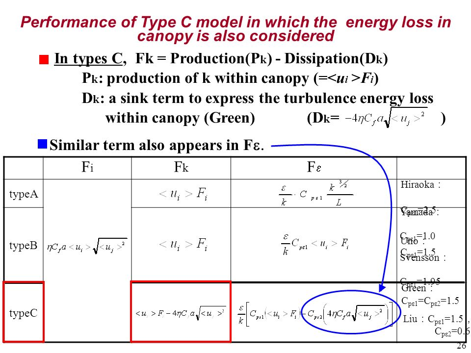 In types C, Fk = Production(Pk) - Dissipation(Dk)