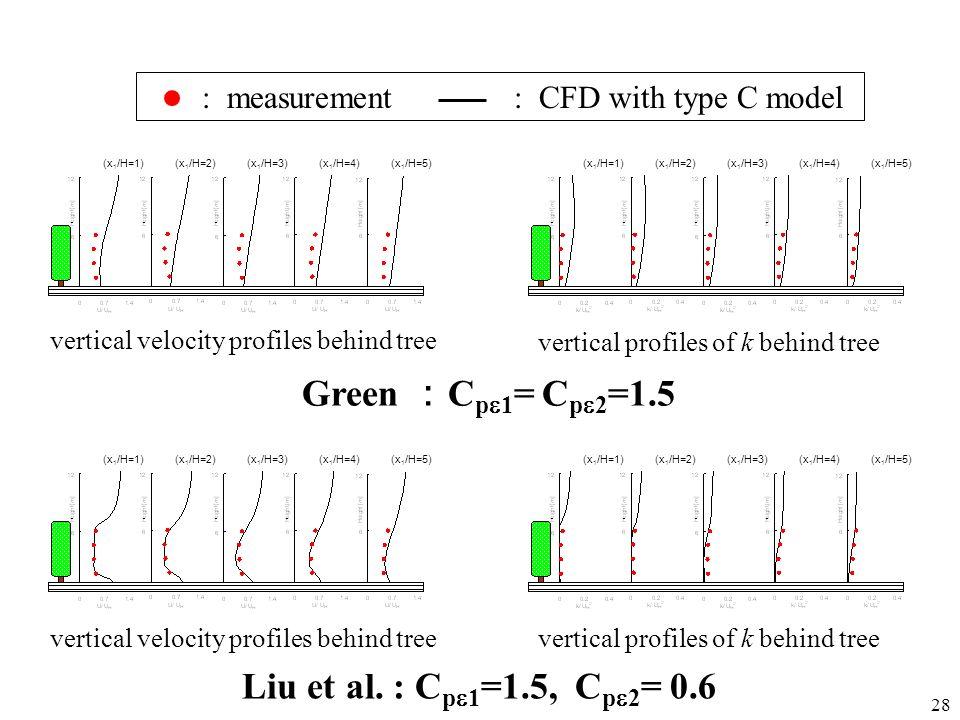 Green :Cpe1= Cpe2=1.5 Liu et al. : Cpe1=1.5, Cpe2= 0.6 : measurement