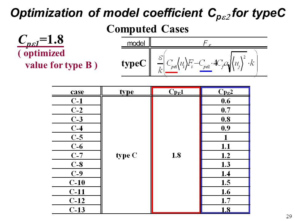 Optimization of model coefficient Cpe2 for typeC