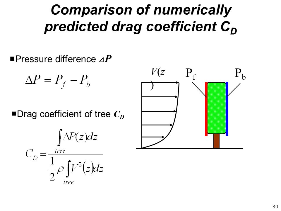 Comparison of numerically predicted drag coefficient CD