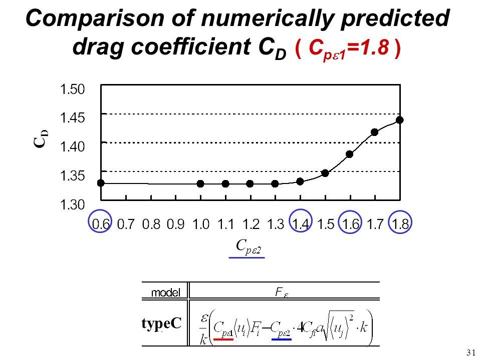 Comparison of numerically predicted drag coefficient CD ( Cpe1=1.8 )